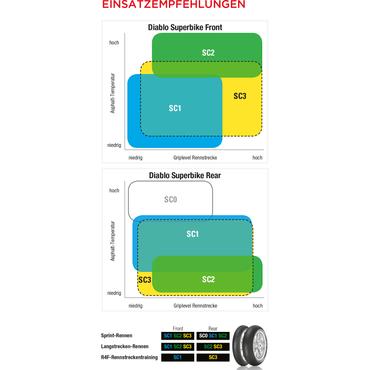 Pirelli Diablo Superbike K280 SC2 (Medium) (190/55 R17 NHS TL) Slick Reifen – Bild 2